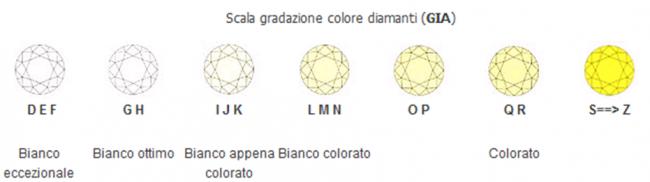 come scegliere anello solitario giusto colore diamante