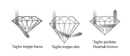 come scegliere anello solitario diamante giusto taglio